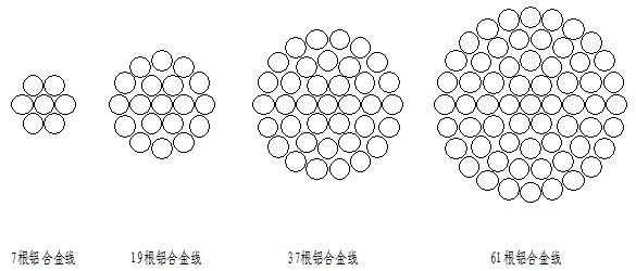 钢芯铝绞线产品结构及主要技术参数